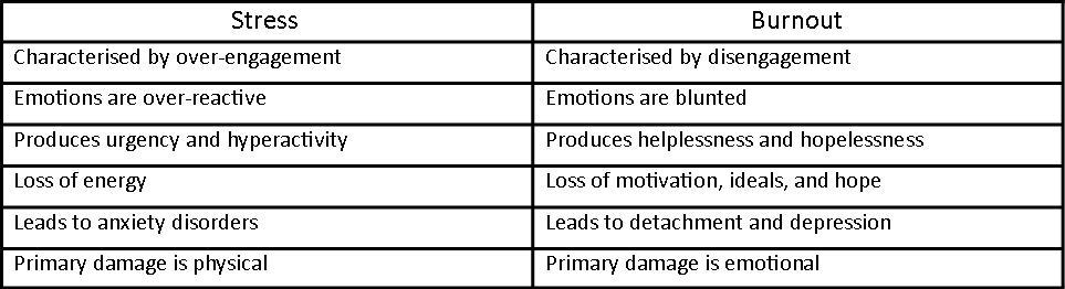 Psychological Burnout Table – Amanda Hansen