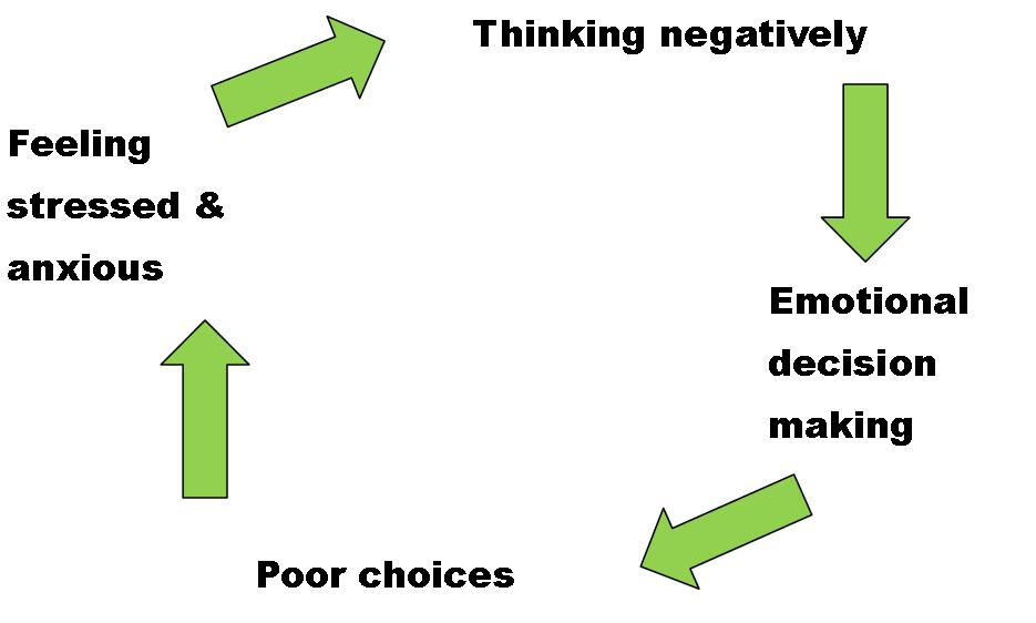 negative thinking cycle