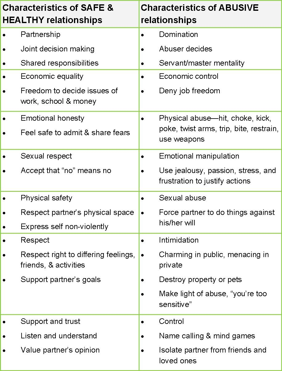 characteristics of female perpetrators and victims dating violence
