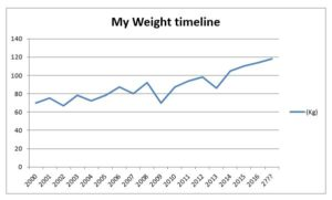 common weight loss timeline