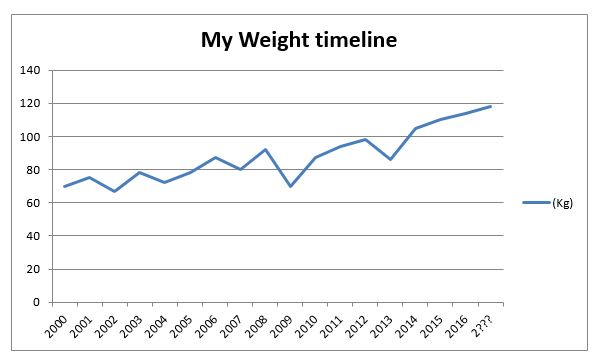 weight loss timeline NW