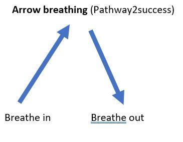 Arrow breathing MS